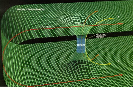 "worm hole: a hypothetical ""tunnel"" connecting two different points in spacetime."
