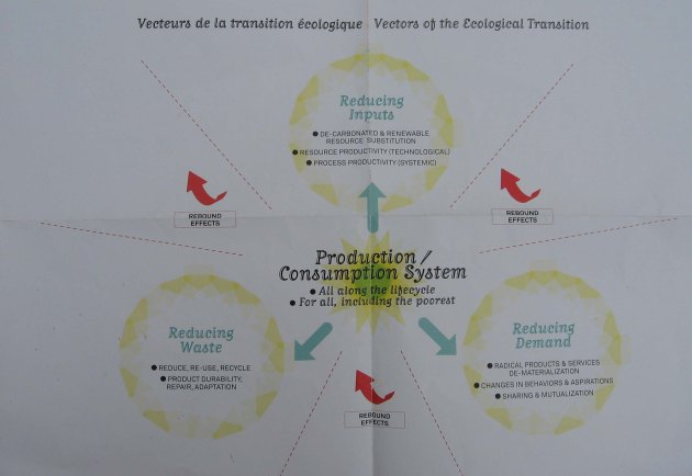 the Vectors of the Ecological Transition